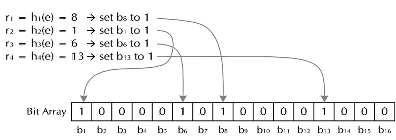 Bloom Filter加入字符串过程