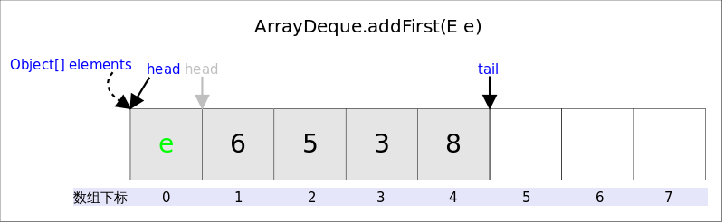 ArrayDeque_addFirst.png