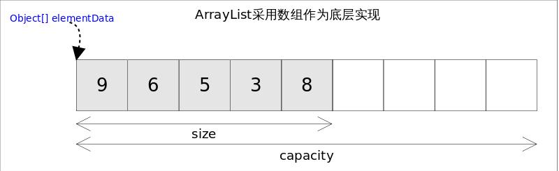 ArrayList_base