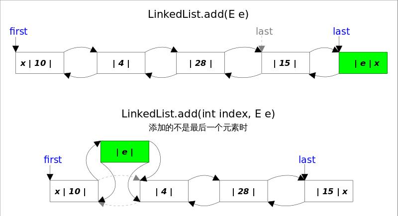 LinkedList_add