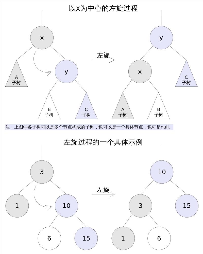 TreeMap_rotateLeft.png
