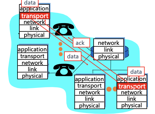 如图所示传输层的逻辑通信发生在对等实体之间